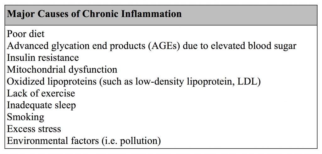 Inflammatory